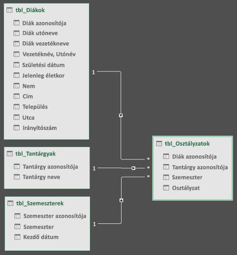Power Query adatok modell kapcsolati Diagram nézetben