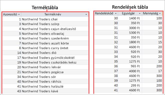 Képernyőkép a termék- és a rendelések táblát