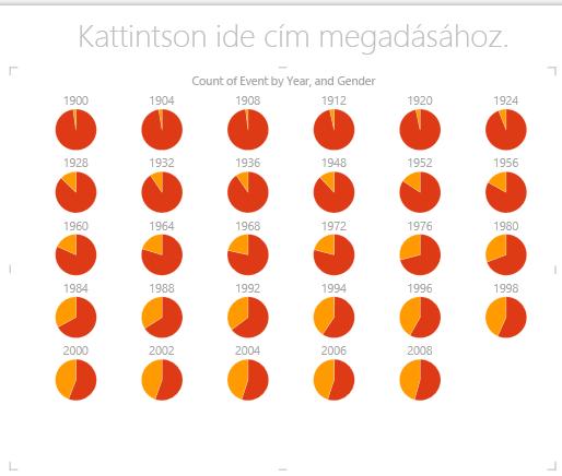Többszörös tortadiagram a Power View-ban