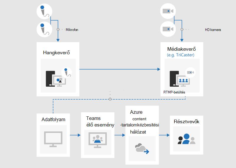 Egy folyamatábra, amely bemutatja, hogy miként hozhat létre élő eseményt egy külső alkalmazással vagy eszközzel.