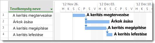 Tevékenységek megadása a Gantt-diagramon – kép