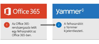 Az Office 365-rendszergazda letiltja az Office 365 egy felhasználóját, akit a Yammer ekkor kijelentkeztet.