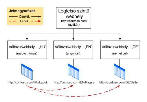 Egy gyökérwebhelyet és három változatát ábrázoló hierarchia-diagram. A változatok: angol, francia és német.