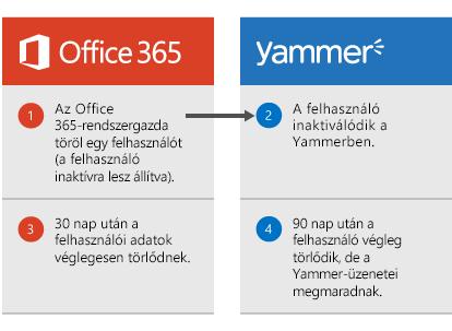 Diagram a következő lépésekkel: az Office 365 rendszergazdája töröl egy felhasználót, és a felhasználó inaktivált lesz a Yammerben. 30 nap múlva a rendszer törli a felhasználói adatokat Office 365-ből, 90 nap múlva pedig végleg eltávolítja a felhasználót a Yammer-ből, a Yammer-üzenetei azonban megmaradnak.