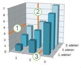 Vízszintes, függőleges és Z tengely rácsvonalát megjelenítő diagram
