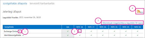 A szolgáltatások aktuális állapotát ábrázoló lap képfeliratokkal: 1. Exchange Online legördülő menüt jelző nyíl, 2. zöld pipa ikon, 3. 30 napra visszamenő előzmények megtekintésére szolgáló hivatkozás, és 4. RSS hivatkozás