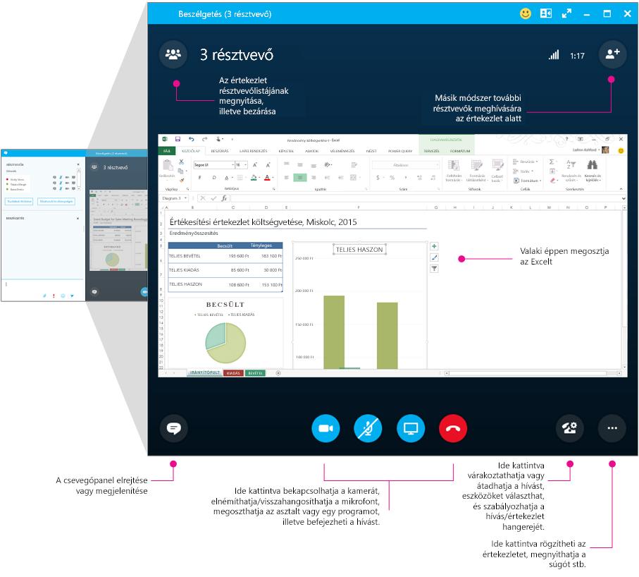 A Skype Vállalati verzió értekezletablakának értekezletpanelje az elemek leírásával