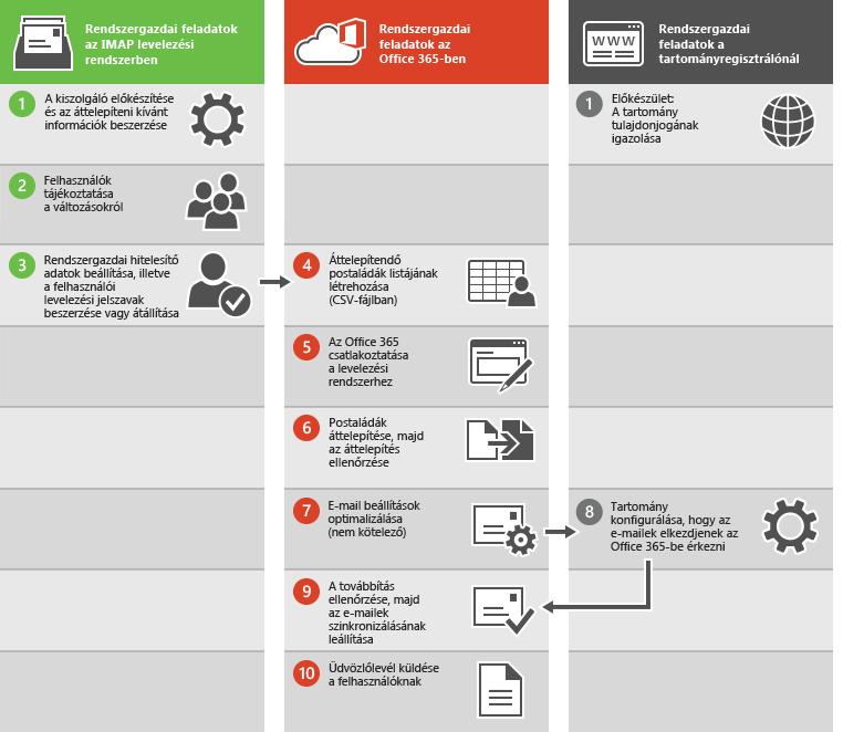 E-mailek IMAP-áttelepítésének folyamata