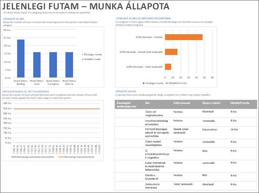 Képernyőkép: a Jelenlegi futam - Munka állapota jelentés a Projectben