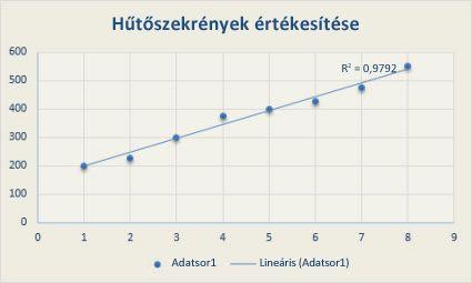 Pontdiagram lineáris trendvonallal