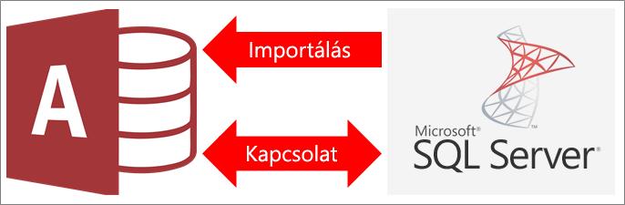 Access-adatok csatlakoztatása SQL Server-adatokhoz