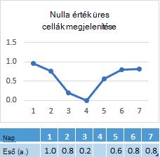 4 nap cellába, a nulla megjelenítése a megfelelő sor diagram hiányzik az adatpont