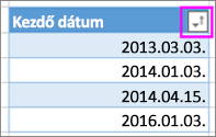 Növekvő sorrendben, a legrégebbitől a legújabbig rendezett dátumok