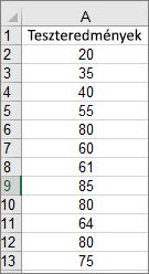 A fenti mintahisztogram létrehozásához használt adatok