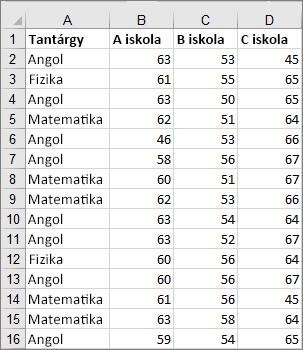 A dobozos ábra létrehozásához használt adatok