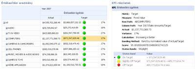 Egy PerformancePoint-scorecard és a vonatkozó KPI-részletek jelentés