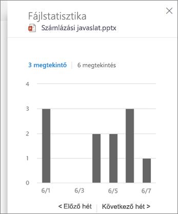 Képernyőkép: tevékenység megtekintése egy fájlon