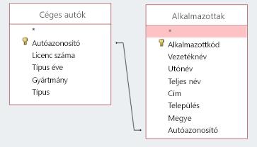 Egy azonosítót tartalmazó két táblázatot megjelenítő képernyő