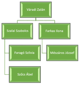 Utána: Új szín, térhatású effektus és különböző szervezetidiagram-elrendezés
