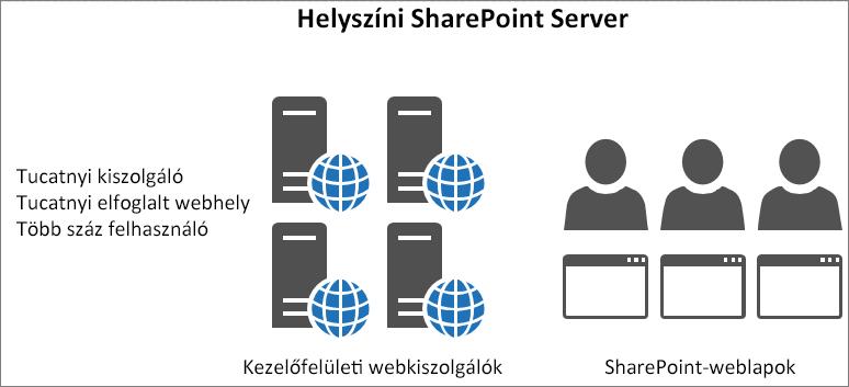 Megjeleníti a forgalmat és a terhelést a helyszíni előtér-webkiszolgálóknak