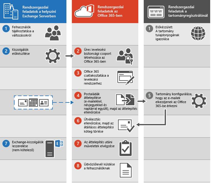Átállásos áttelepítés folyamata az Office 365-ben