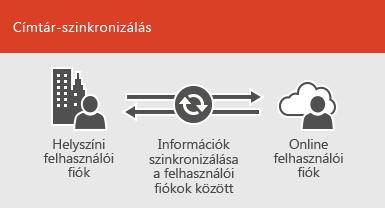A címtár-szinkronizálással szinkronizáltan tarthatja a helyszíni és az online felhasználói fiókok adatait