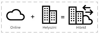 A hibrid környezetek definíciója