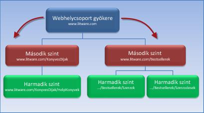 Diagram: webhelycsoport 2 alwebhellyel, amelyek a gyökérwebhelytől öröklik az engedélyeiket