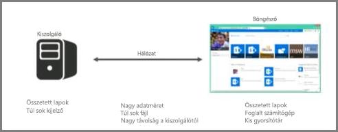 Képernyőkép az online kiszolgálóról