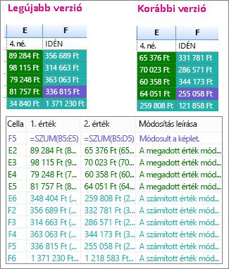 Két munkafüzet-verzió összehasonlításának eredménye