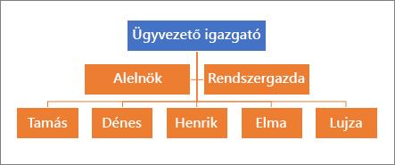 Egy tipikus hierarchia