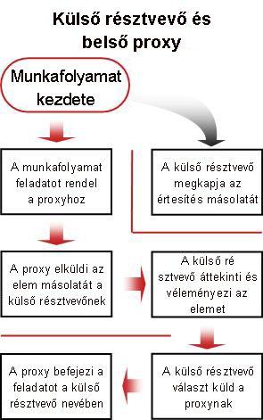Külső résztvevők felvételének folyamatábrája