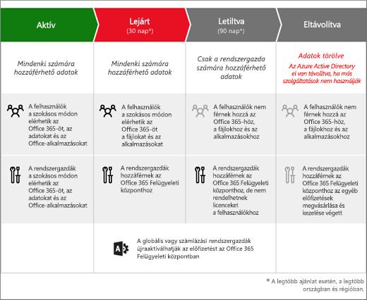 Az Office 365 Vállalati verzió előfizetésének 3 szakaszát bemutató ábra a lejáratot követően: Lejárt, Letiltva, Eltávolítva