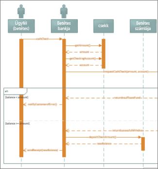UML szekvenciadiagram