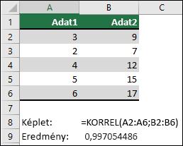 A KORREL függvény az A & B oszlopban lévő két adathalmaz korrelációs együtthatóját adja vissza a =KORREL(A1:A6;B2:B6) képlettel. Az eredmény 0,997054486.