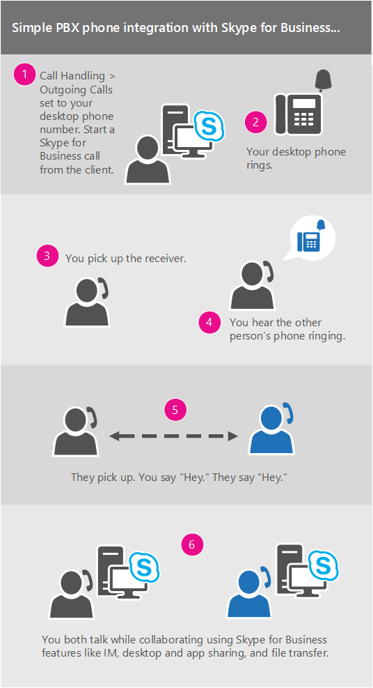 Egyszerű integráció a házi alközpont és a Skype Vállalati verzió között