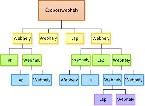 Webhely-hierarchia diagramja