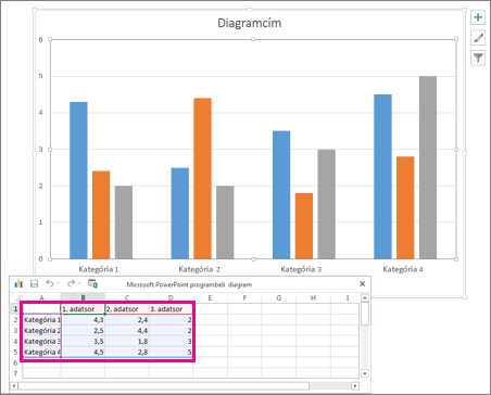 A diagram alapértelmezett adatait megjelenítő táblázat