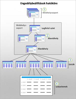 A SharePoint biztonsági hatóköreit webhely, alwebhely, lista és elem szintjén megjelenítő ábra.
