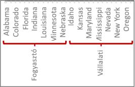 Adathierarchia osztásjelekkel