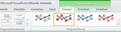 A Diagrameszközök környezetfüggő lap csak a diagram kiválasztása után jelenik meg