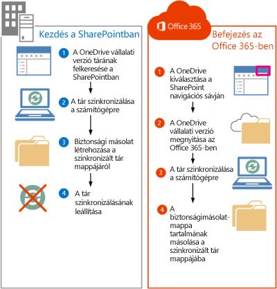 SharePoint 2013-beli fájlok Office 365-be való áthelyezésének lépései