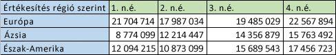 Sorokba rendezett regionális adatok