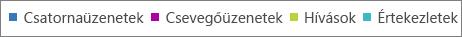 A tevékenység típusára kattintva szűrheti a Microsoft Teams tevékenységdiagramjait.