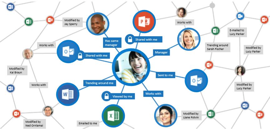 Az Office Graph szignálok gyűjtésével és elemzésével jelenít meg releváns tartalmakat