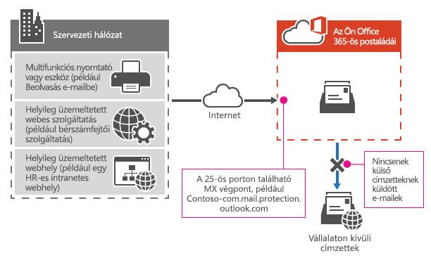 Egy többfunkciós nyomtató az Office 365 MX végponttal közvetlenül és kizárólag a céges címzetteknek való levélküldése.