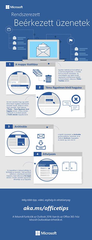 A Beérkezett üzenetek mappa rendben tartása  – infografika