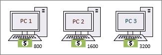 Az USD pénznem ikonnal rendelkező alakzatok