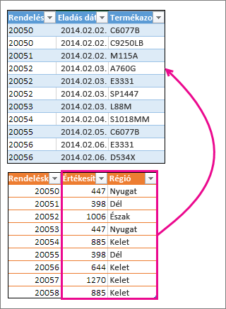 Két oszlop egyesítése másik táblázattal