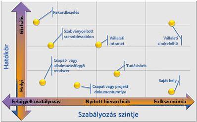 Metaadatok rugalmas alkalmazása különböző szükségletek alapján
